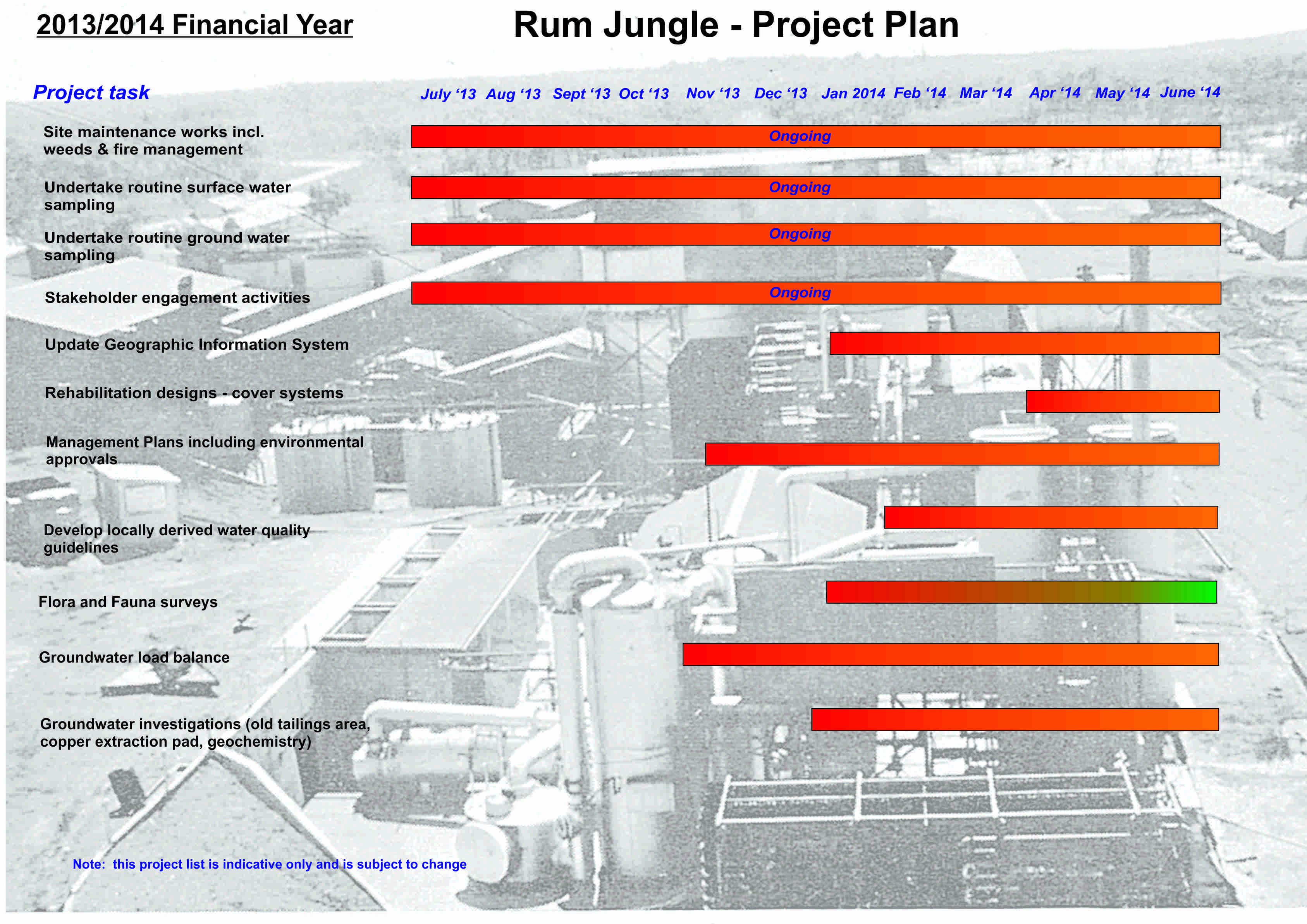 project plan 13-14