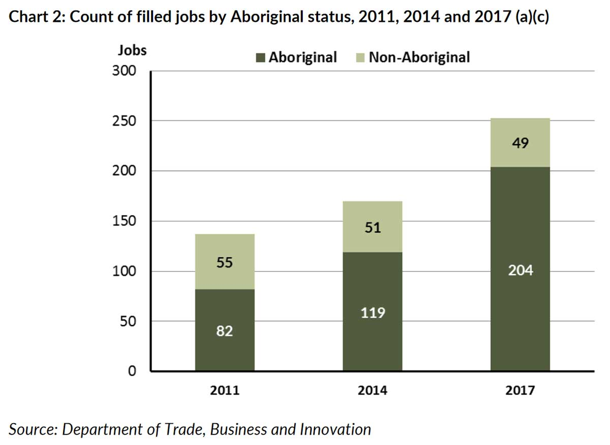 A graph showing the increase in Aboriginal jobs and decline in non-Aboriginal jobs in Raminginging