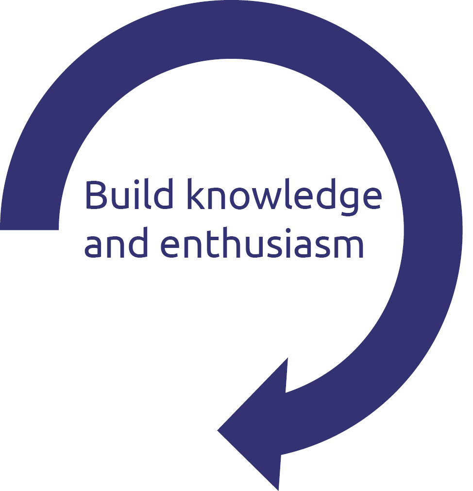 Build knowledge and enthusiasm