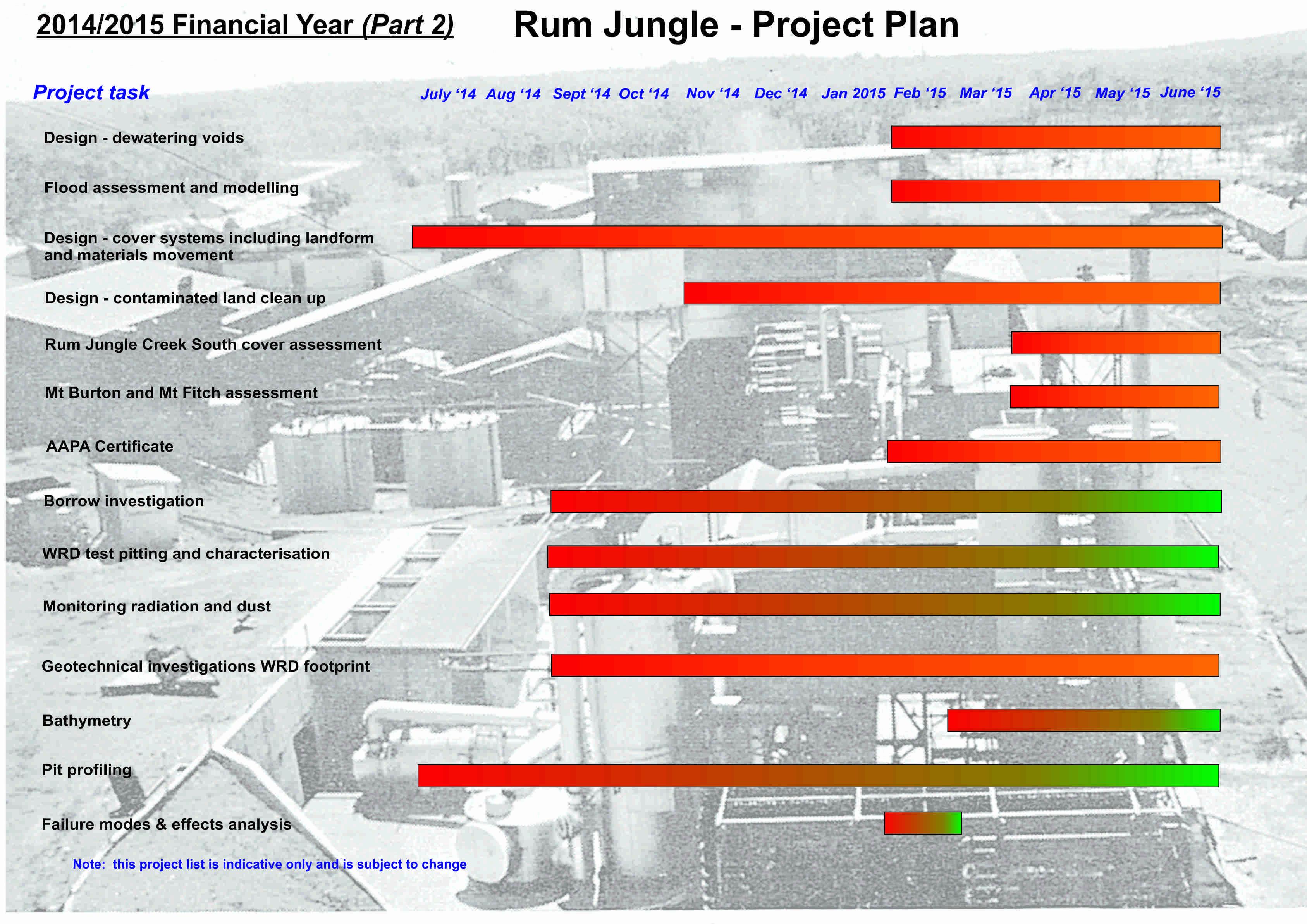project plan 14-15 (part 2)